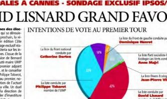 David Lisnard élu au second tour selon le sondage IPSOS