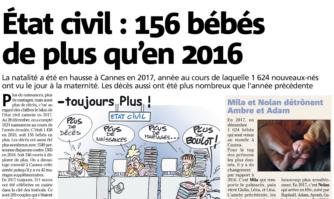 État civil : 156 bébés de plus qu'en 2016
