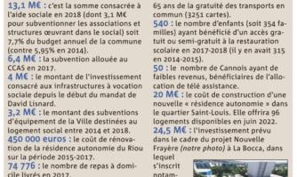 Les principaux chiffres de l'action sociale à Cannes :