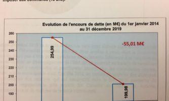 Gestion budgétaire : une note de 19/20 pour la Mairie de Cannes